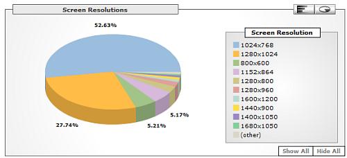 Junkie felbontás 2006-os statisztika