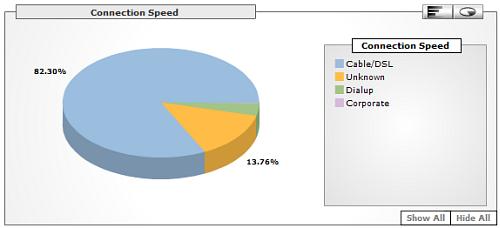 Junkie sebesseg 2006-os statisztika
